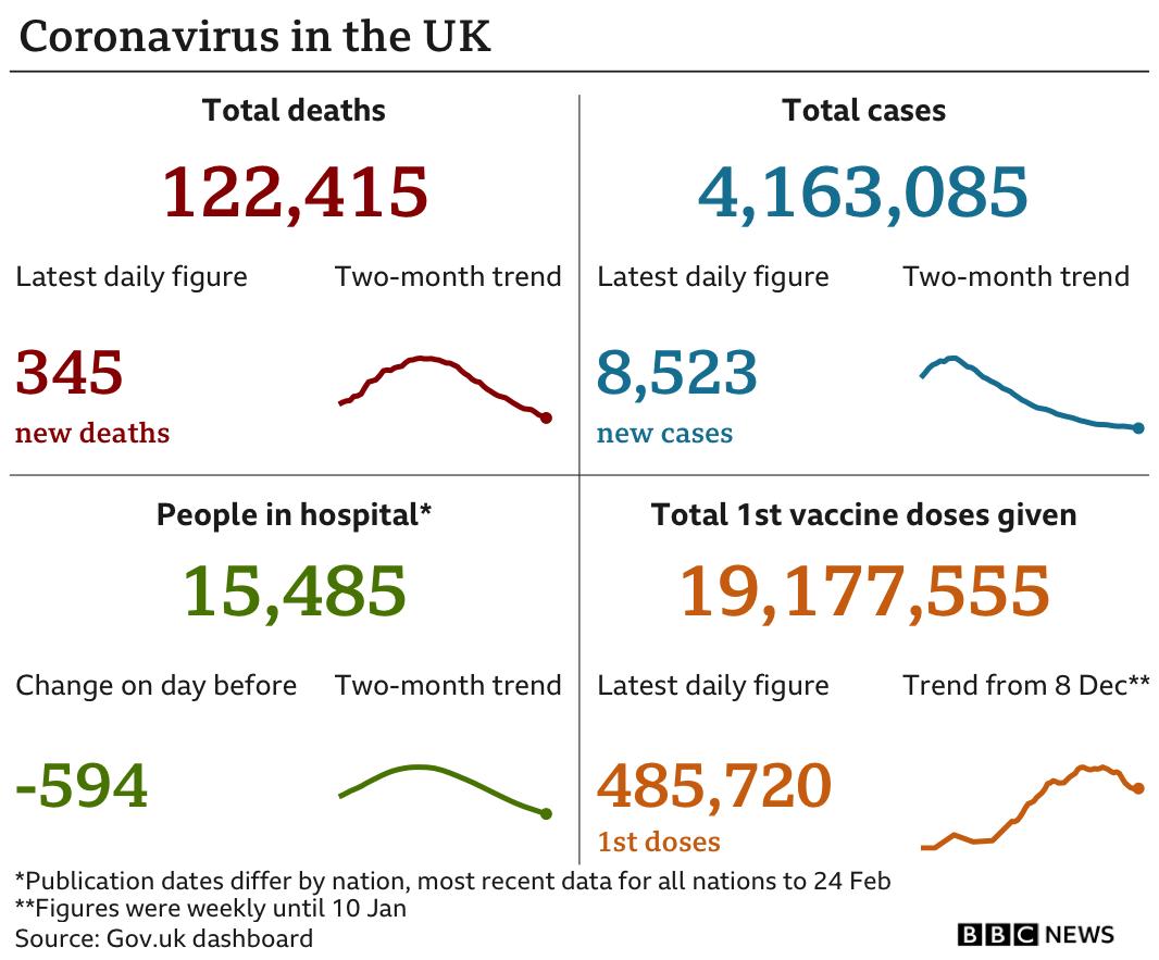 Graphic summarising the epidemic in the UK