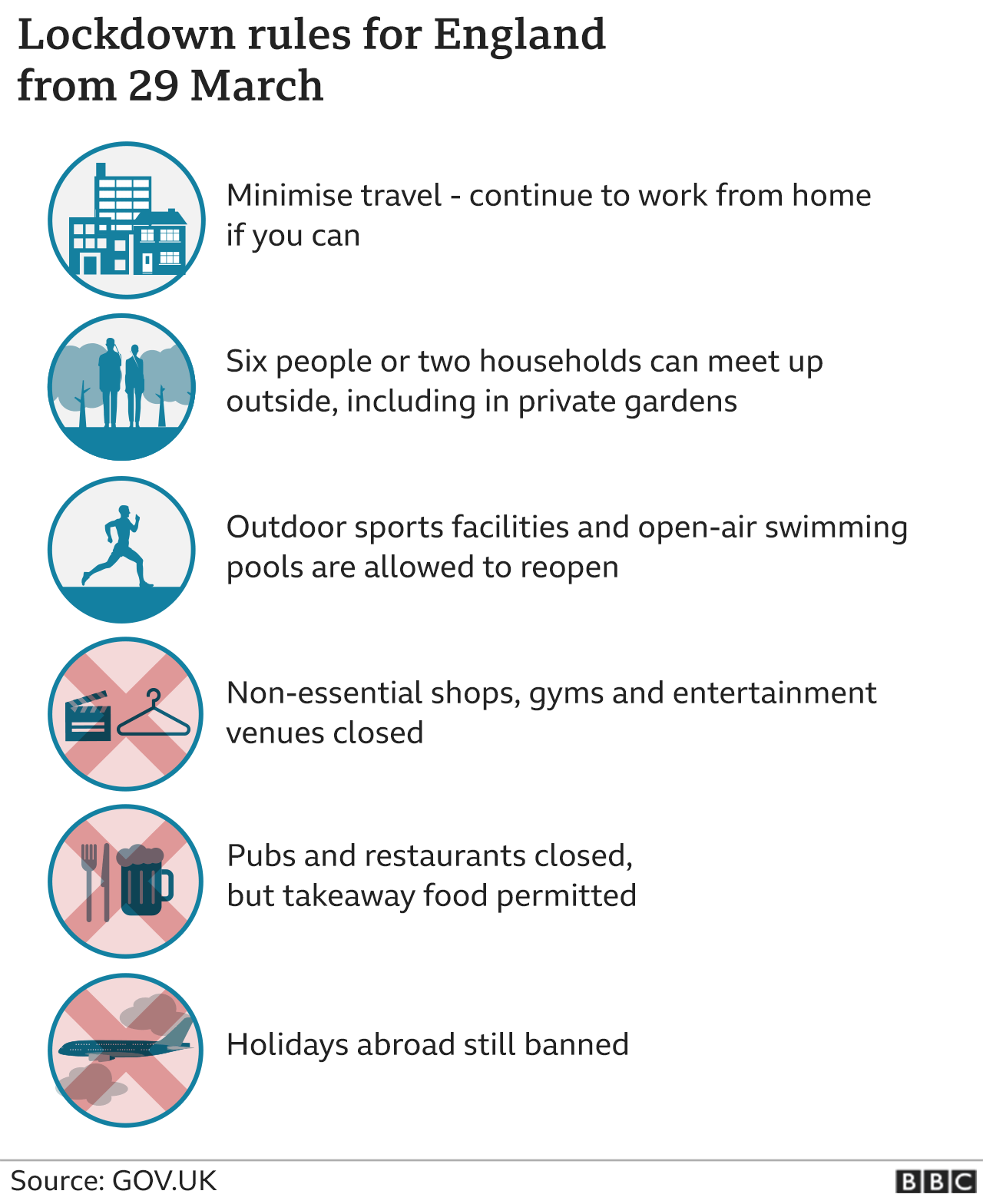 Graphic showing lockdown rules