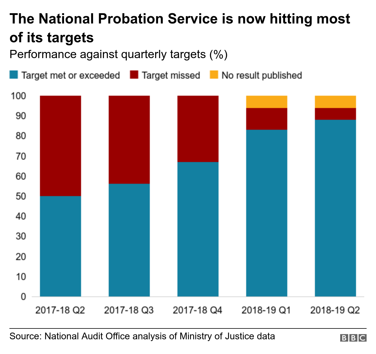 Chart showing how the probation service is hitting most targets
