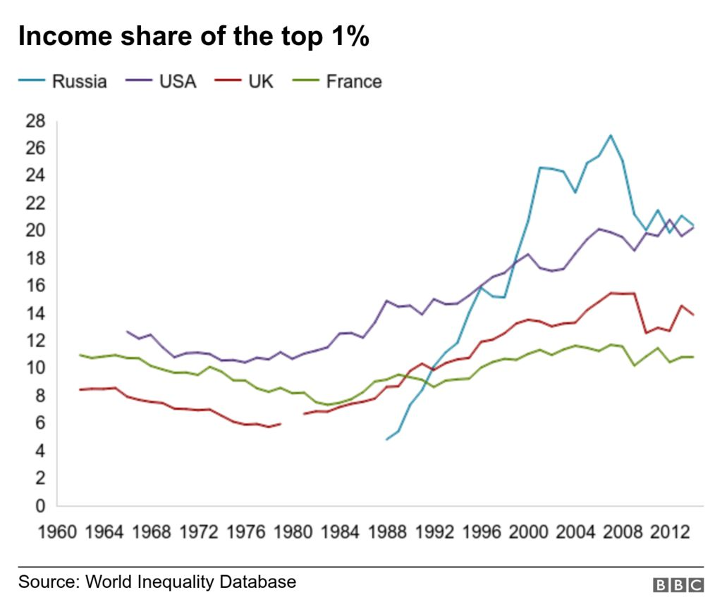 Chart shows wealth share of top 1% in US, UK, France and Russia. It increased in the 1980s in the US, UK and France and increased steeply in Russia in the 1990s.
