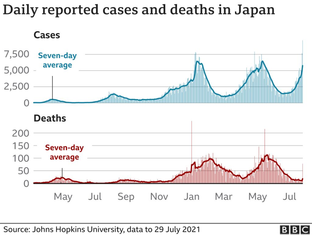 A graph showing covid cases in Japan