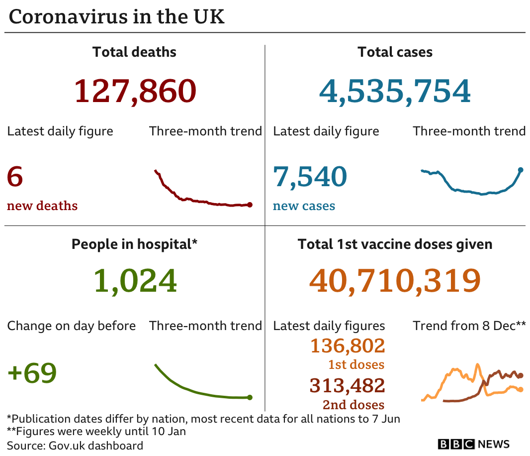Latest coronavirus figures in the UK