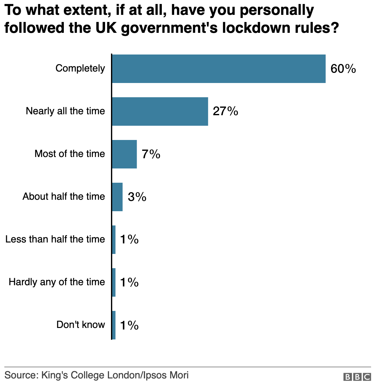Chart showing survey data on how much people have personally followed the UK government's lockdown rules