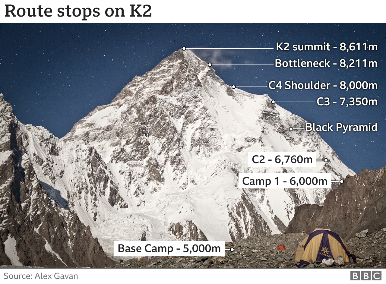 Route stops on K2