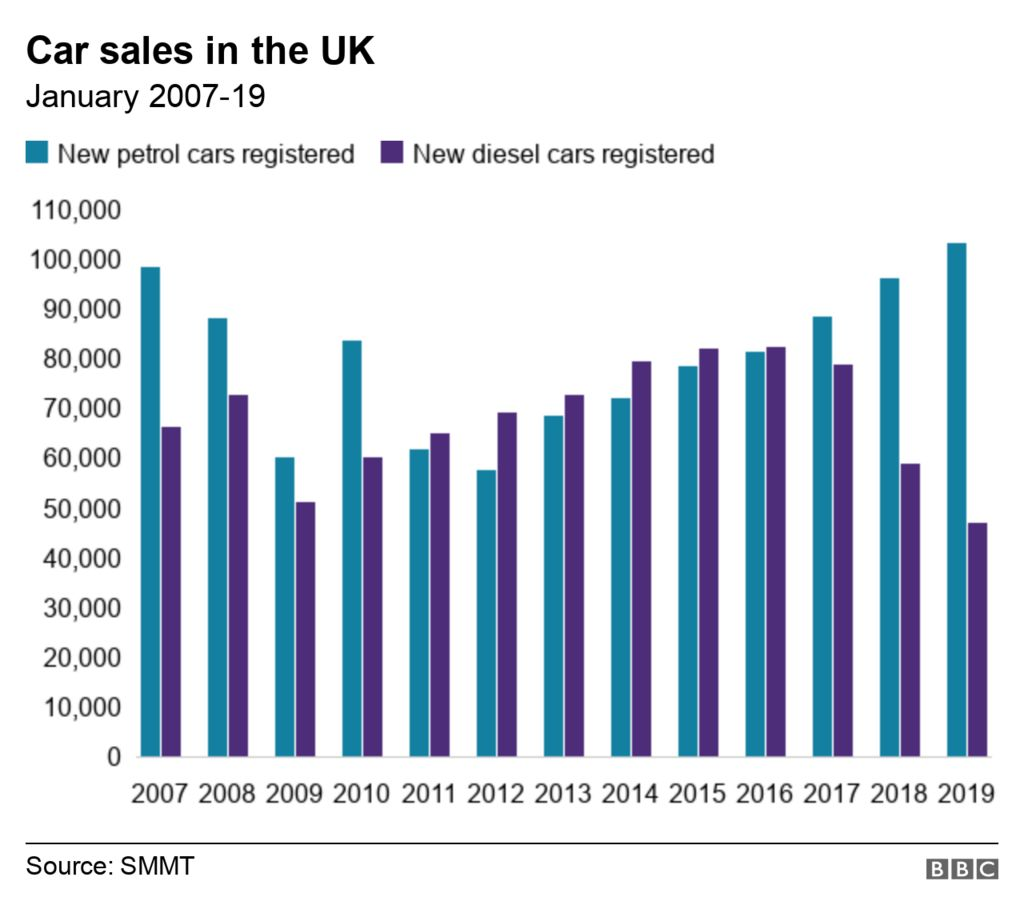 Chart showing new diesel and petrol car sales registered in the UK from January 2007 to 2019.
