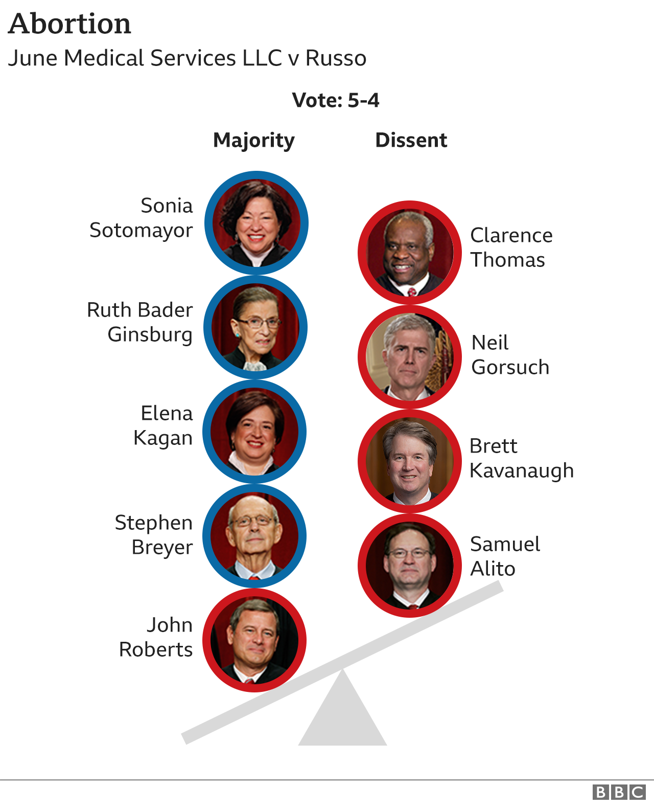 Graphic showing how justices voted on abortion