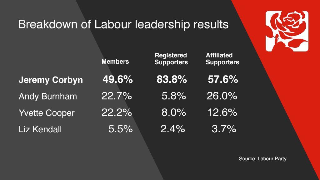 Breakdown of results