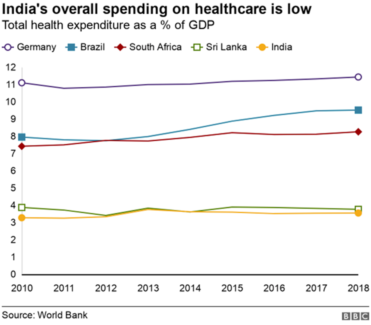 A graph comparing countries healthcare spending
