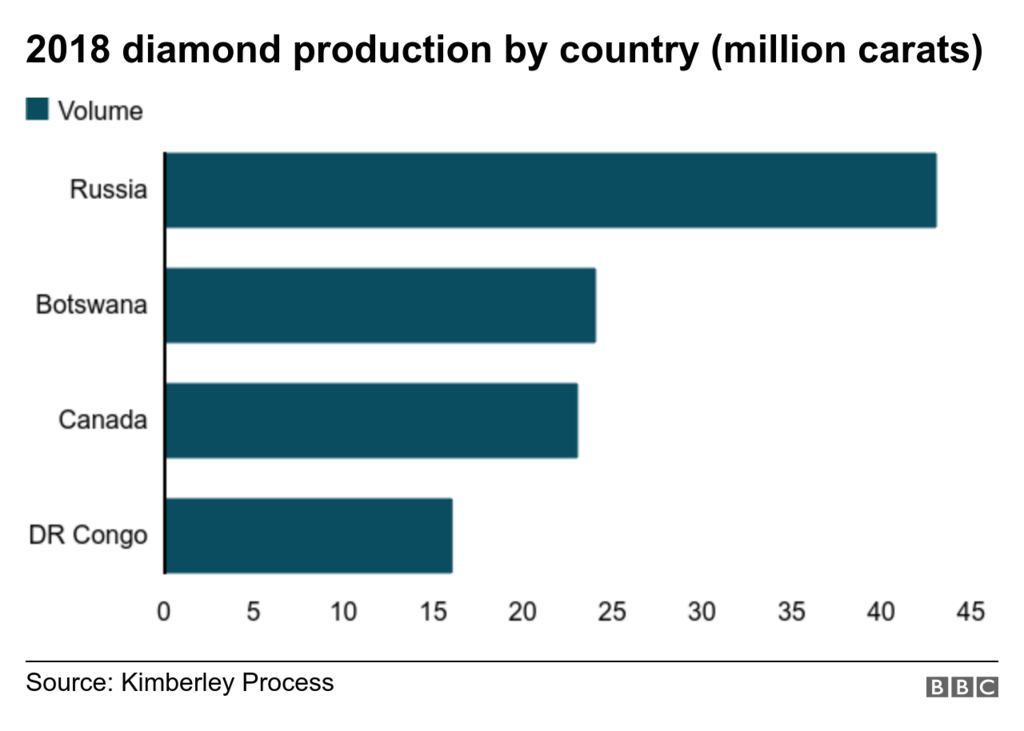 Diamond production chart
