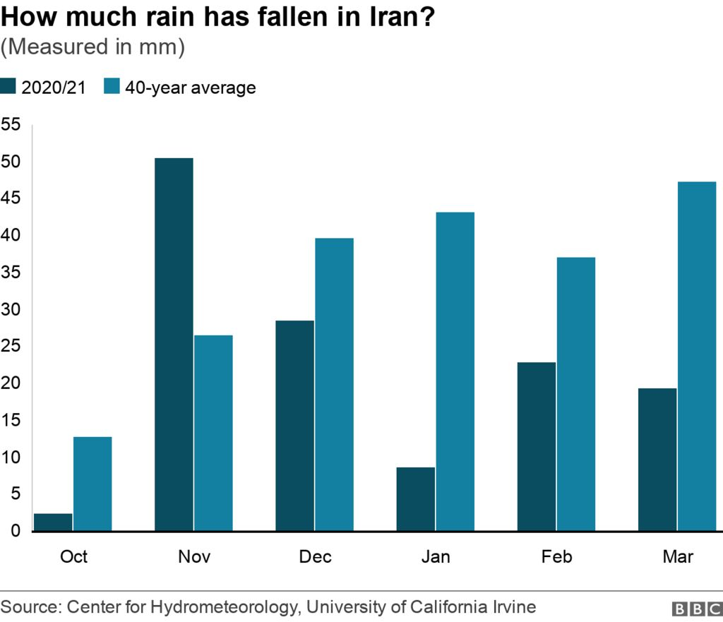 Chart compares rainfall in Iran from October 2020 to April 2021 against the 40 year average.