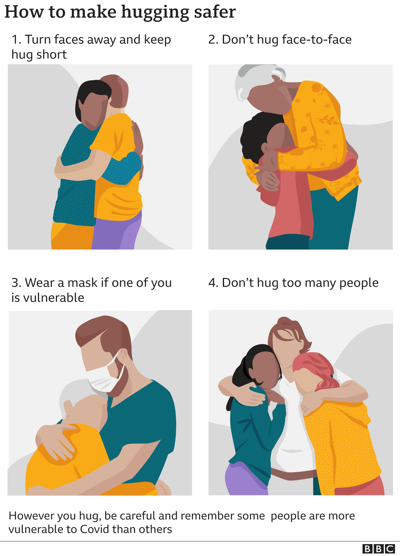 Graphic showing how to hug safely