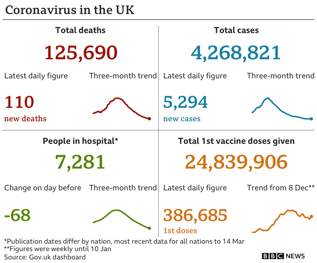 Graphic showing the government data in the UK: 125,690 deaths in total, with 110 in the latest 24-hour period; 4,268,821 cases in total, with 5,294 in the latest 24-hour period; 7,281 people in hospital; 24,839,906 people have been given a first dose of vaccine. 16 March