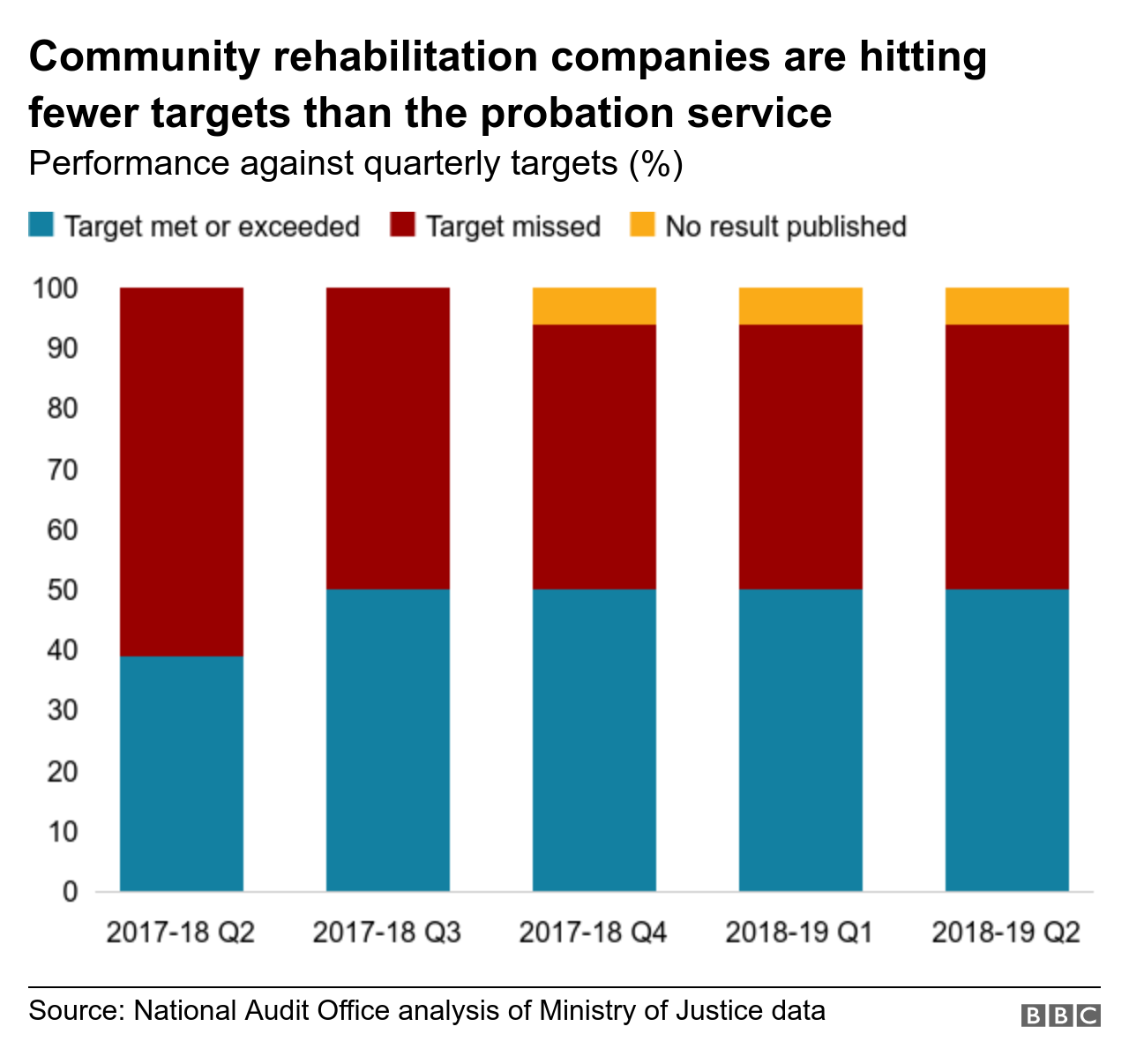 Chart showing how community rehabilitation services are missing more targets