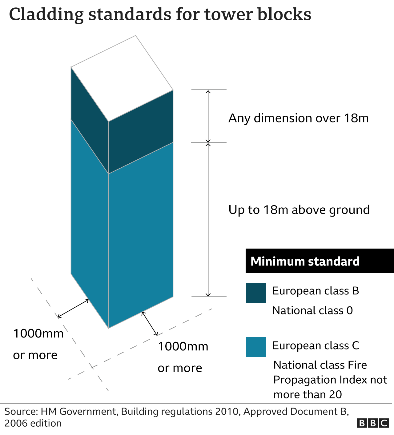 Graphic showing cladding standards for tower blocks