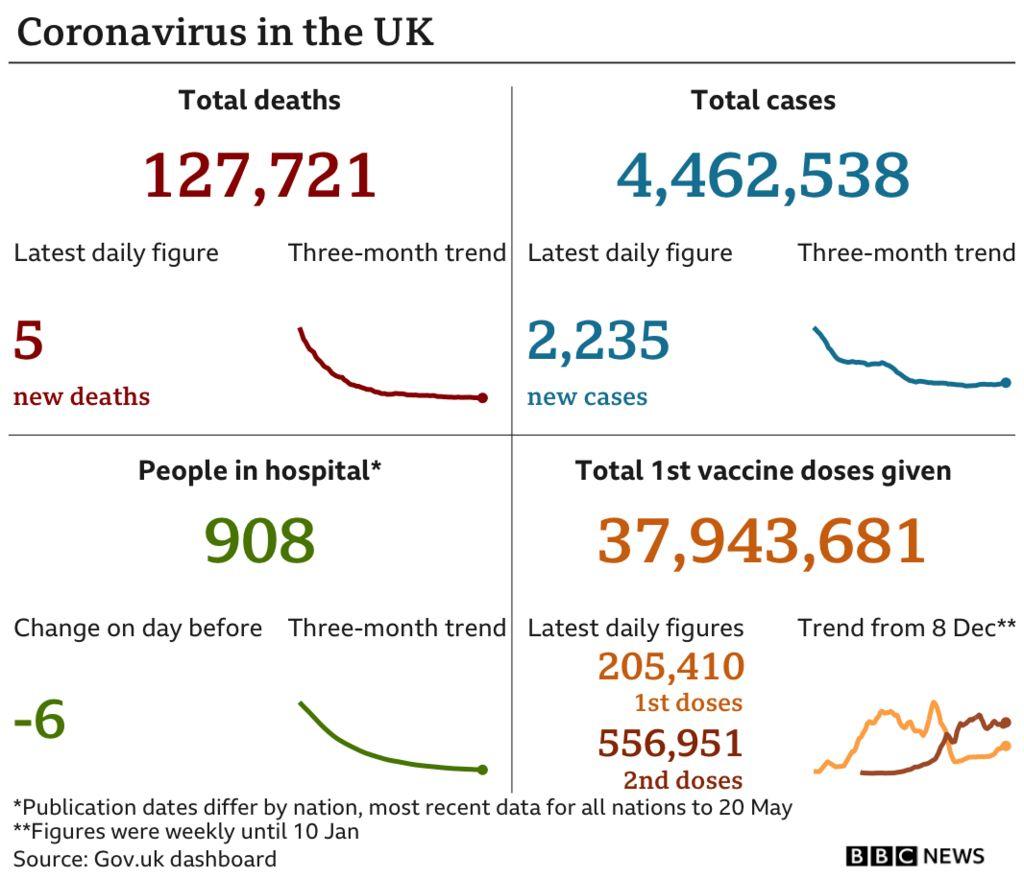 Datapic showing UK Covid statistics on 23 May 2021