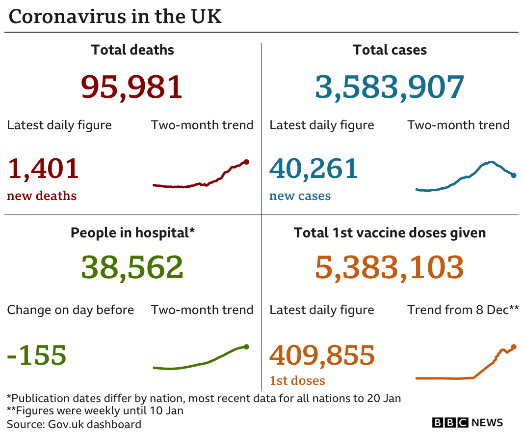 Government statistics show 95,981 people have died, an increase of 1,401 in the past 24 hours. In total 3,583,907 have tested positive, up 40,261 in the past 24 hours, there are 38,562 in hospital, down 155 and 5,383,103 people have had their first vaccine