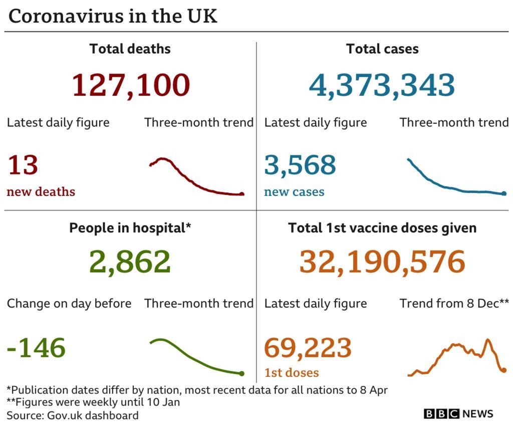 Coronavirus data in the UK
