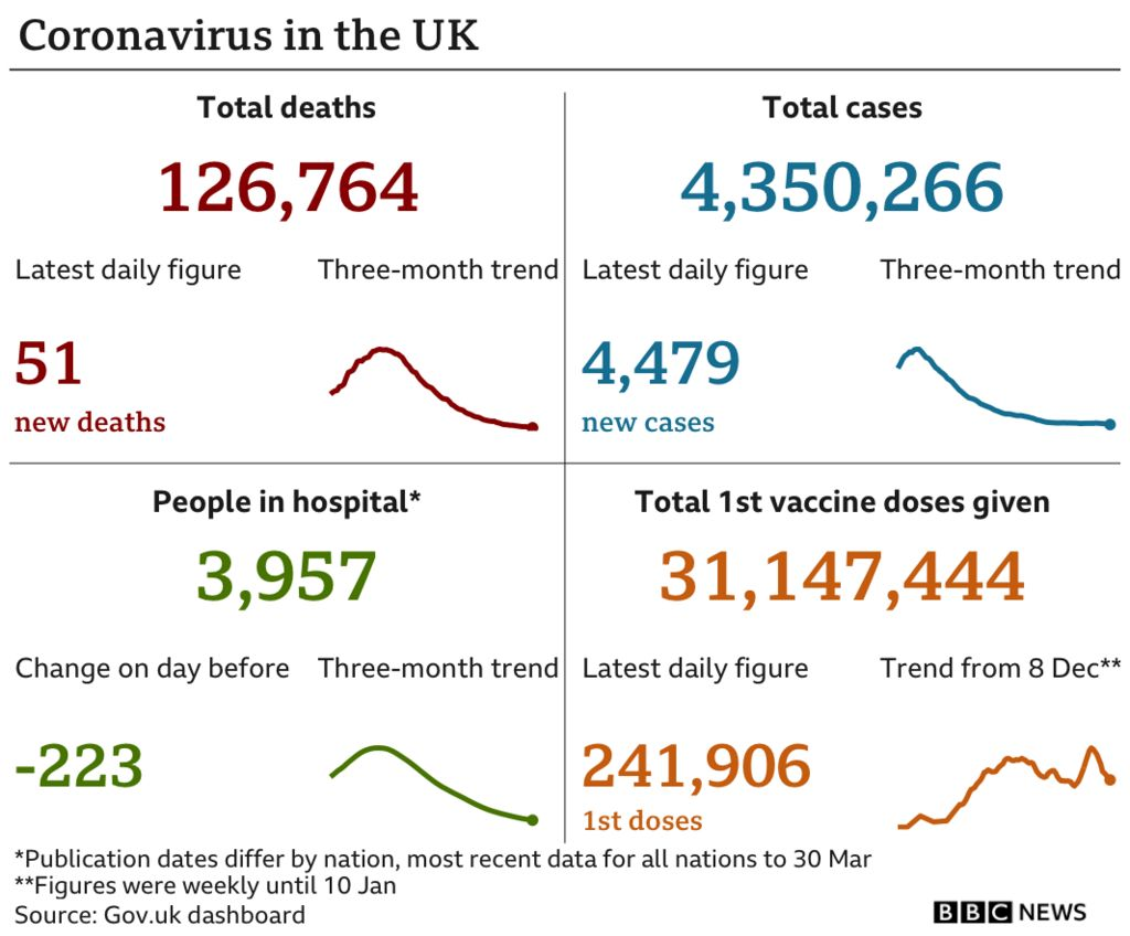 Latest coronavirus figures