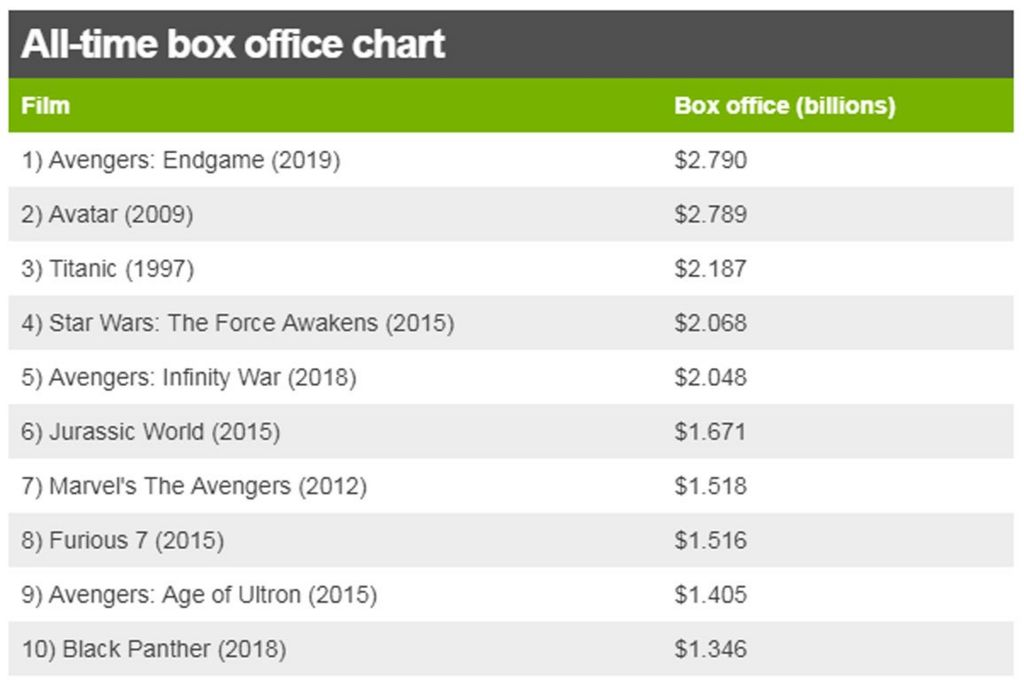 All-time box office chart