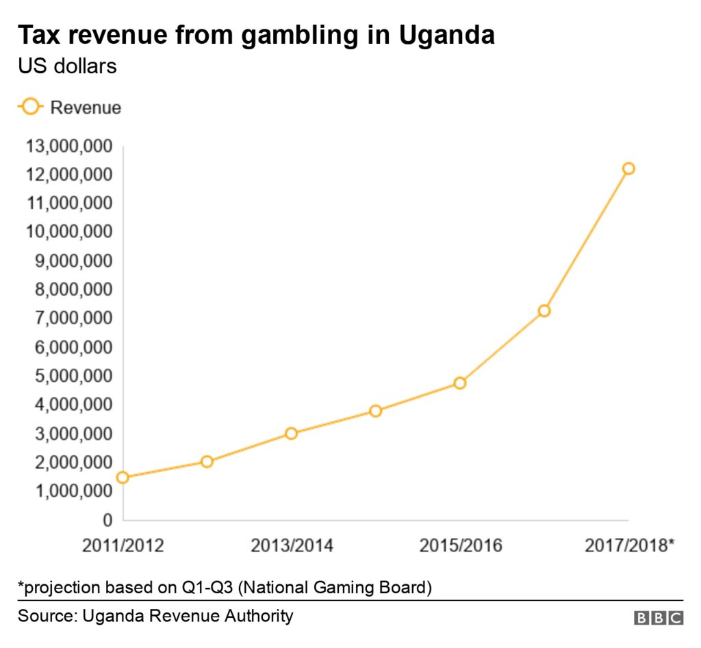Graph showing the increase in tax revenues from betting in Uganda