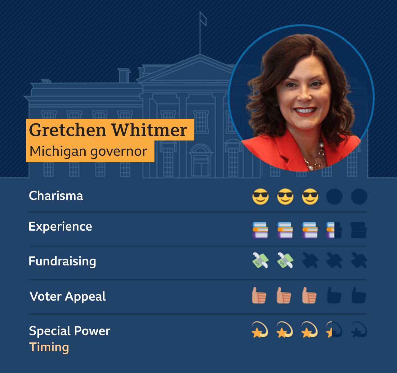 Graphic showing Gretchen Whitmer, Michigan Governor: Charisma - 3, Experience - 3.5, Fundraising - 2, Voter appeal - 3, Special Power - Timing - 3.5