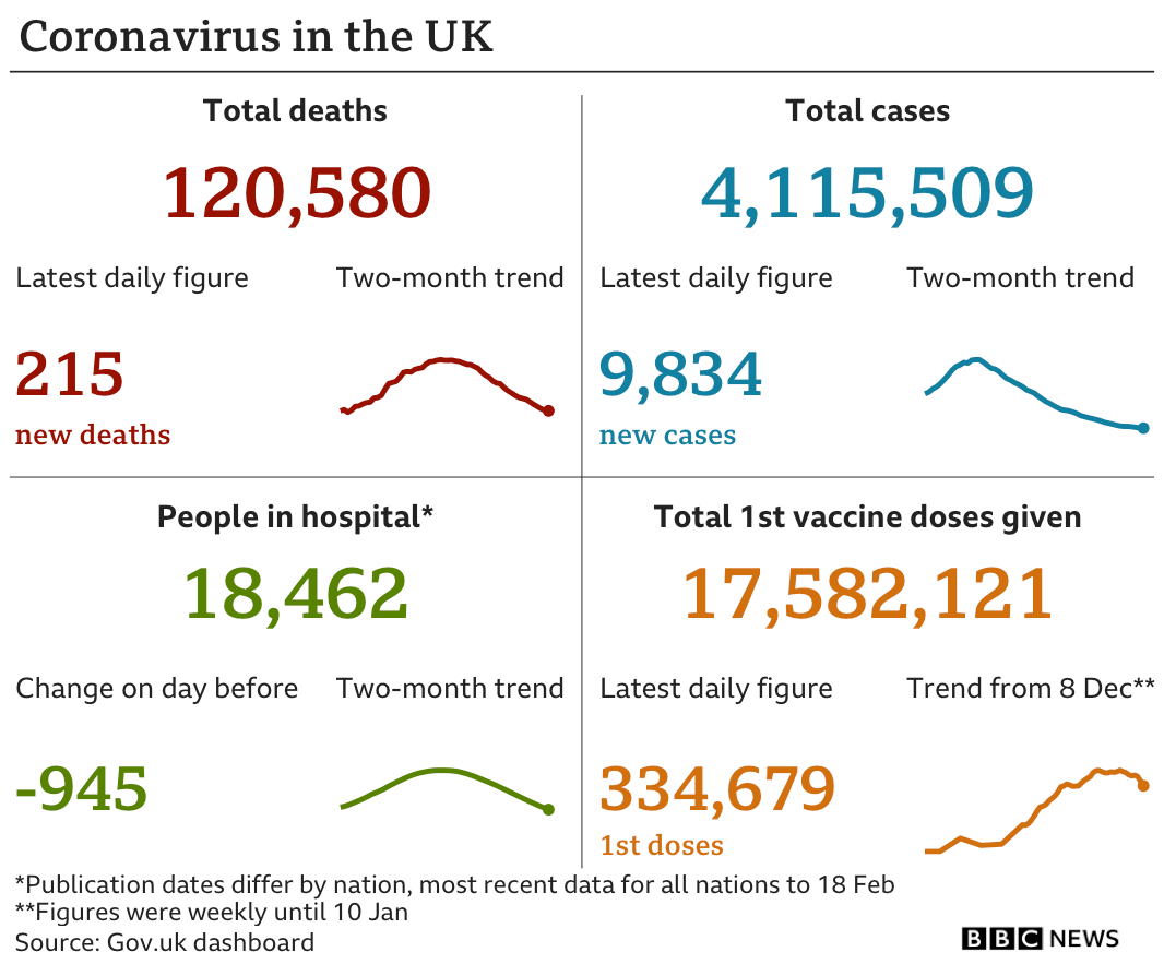 Chart summarising the UK's coronavirus epidemic