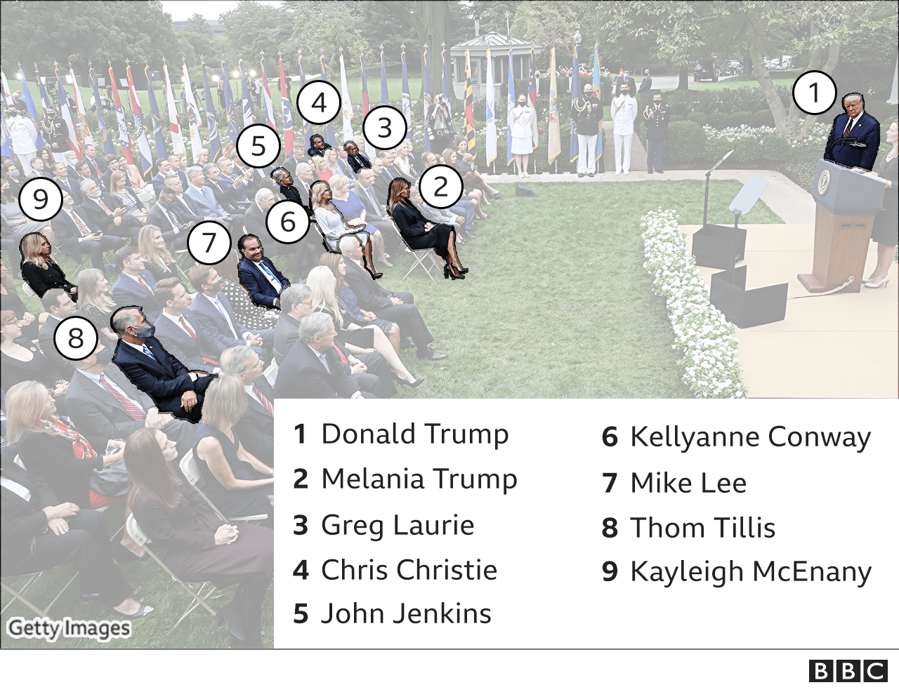 An annotated image of the Rose Garden event for Judge Coney Barrett, showing a number of people in attendance who have now tested positive for coronavirus