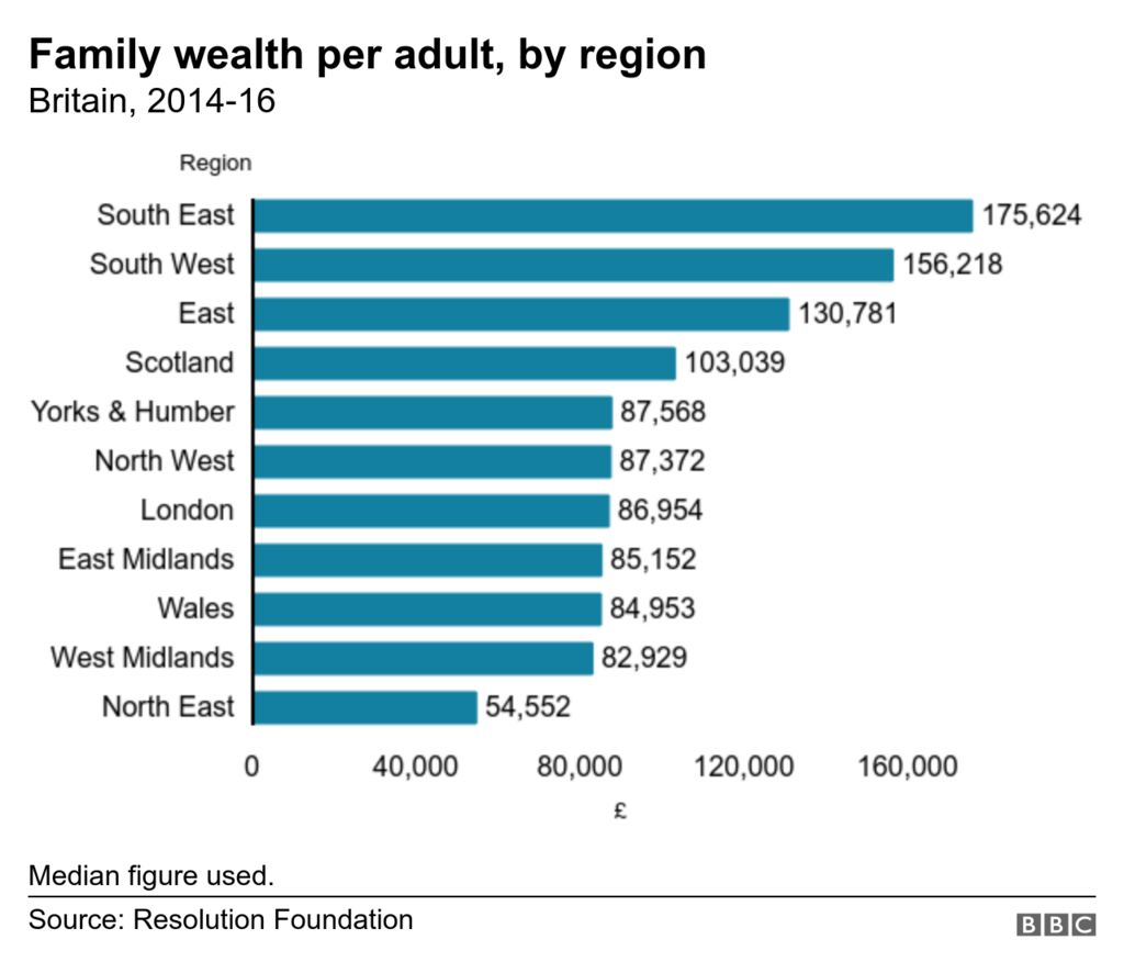 Average wealth per adult by region
