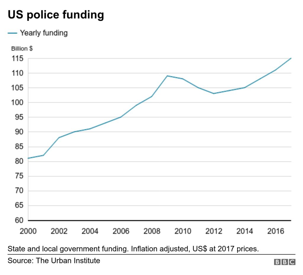 US police spending