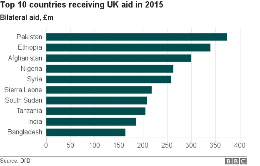 Reality Check How Much Does The Uk Spend On Overseas Aid Bbc News