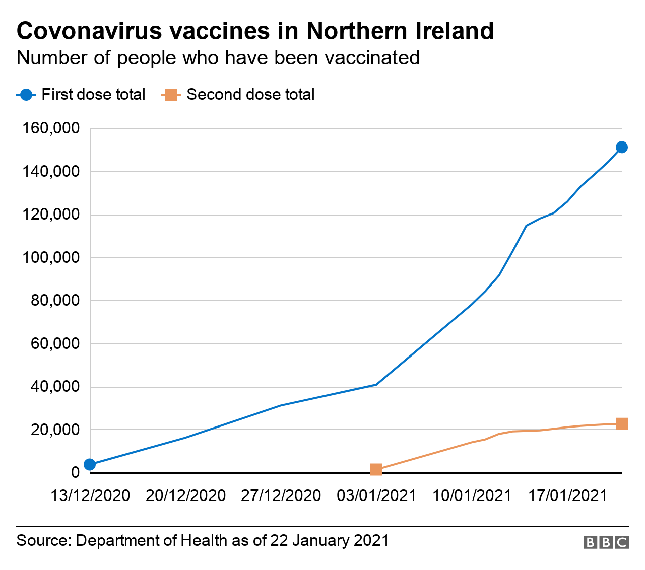 A graph showing the number of people who have received a Covid-19 vaccine in Northern Ireland