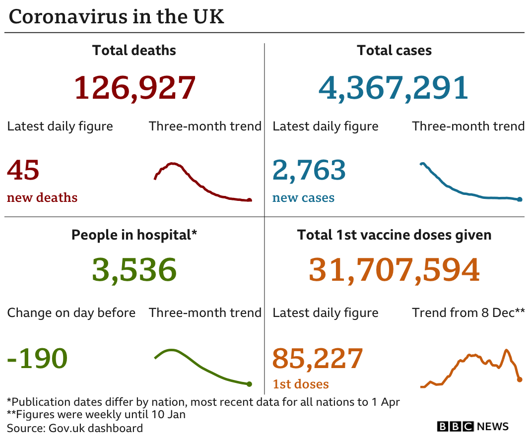 Government statistics show 126,927 people have now died, up 45 in the latest 24-hour period. In total 4,367,291 people have tested positive, up 2,763. while there are 3,536 people in hospital. In total 31,707,594 people have received their first vaccination, up 85,227 in the latest 24-hour period. Updated 7 April.