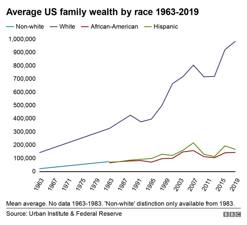 Family wealth by race