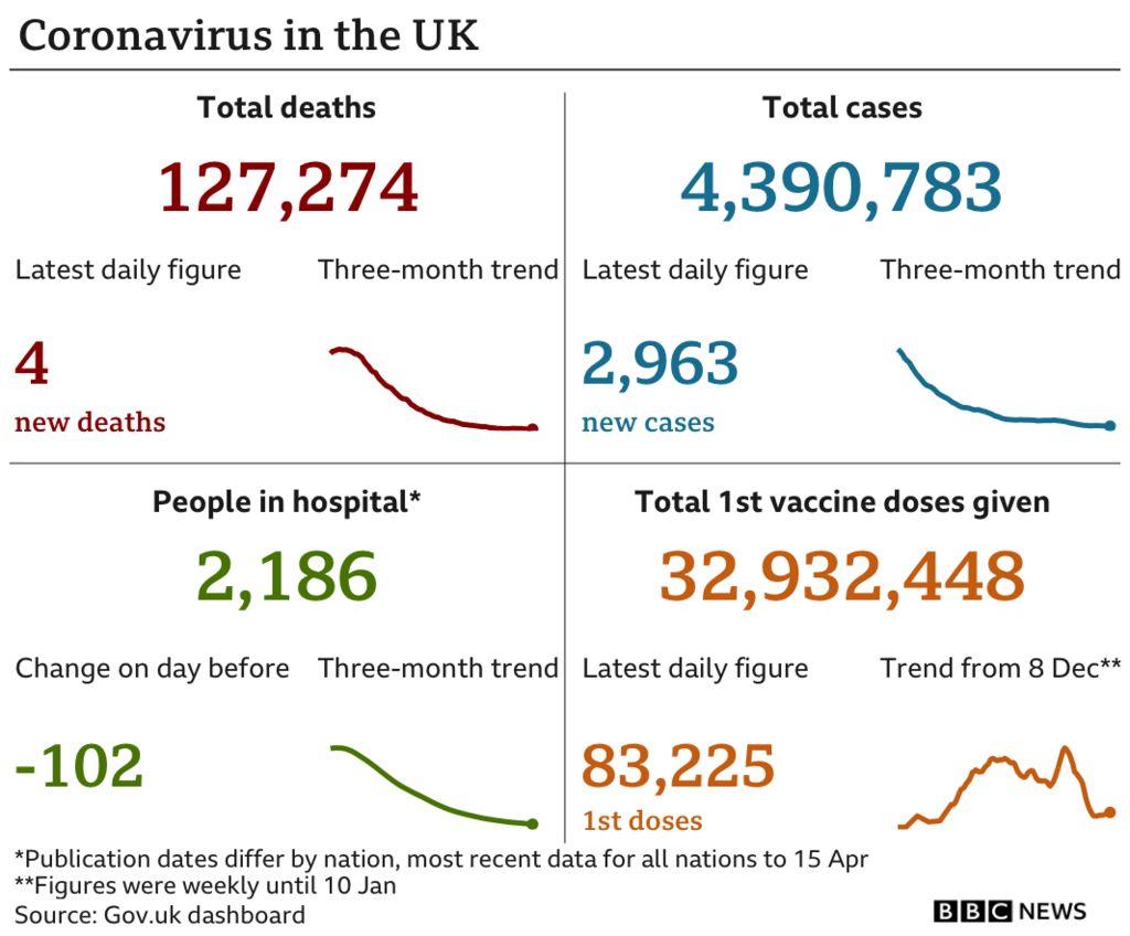 Graphic showing coronavirus figures in the UK