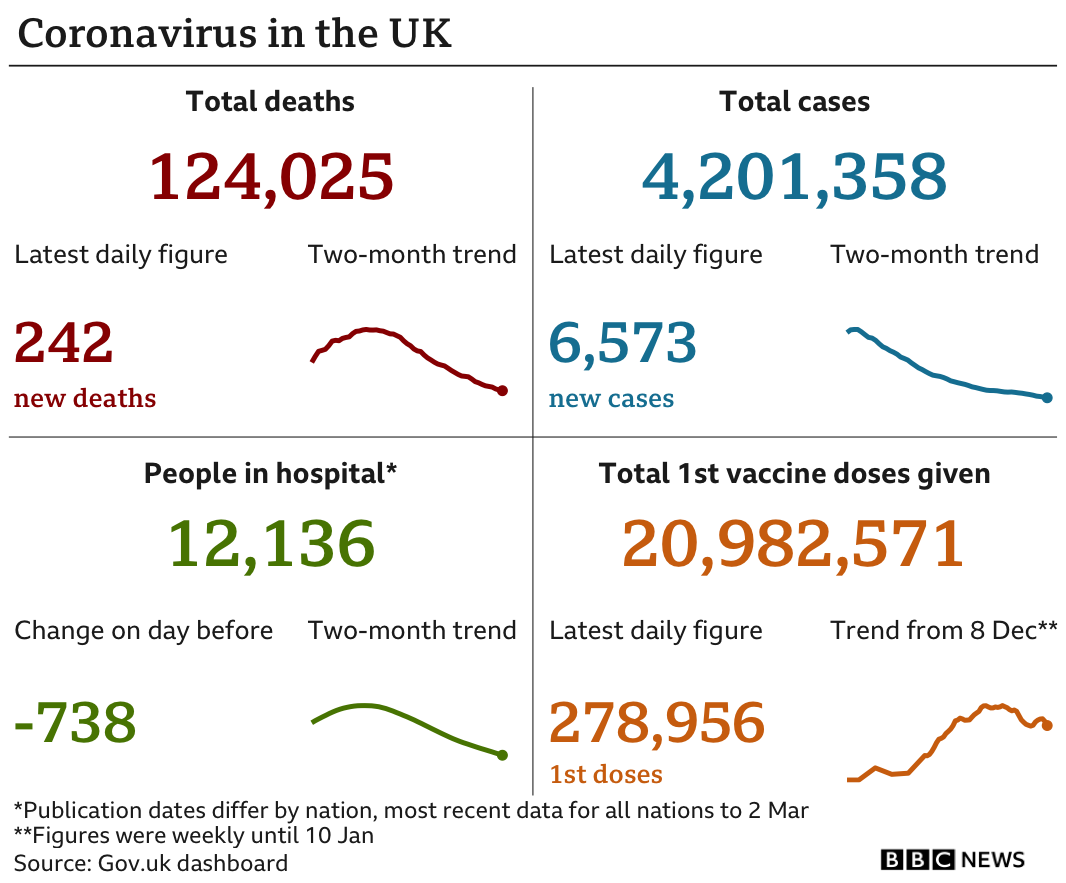 Graphic showing the government data in the UK: 124,025 deaths in total, with 242 in the latest 24-hour period; 4,201.358 cases in total, with 6,573 in the latest 24-hour period; 12,136 people in hospital; 20,982,571 people have been given a first dose of vaccine