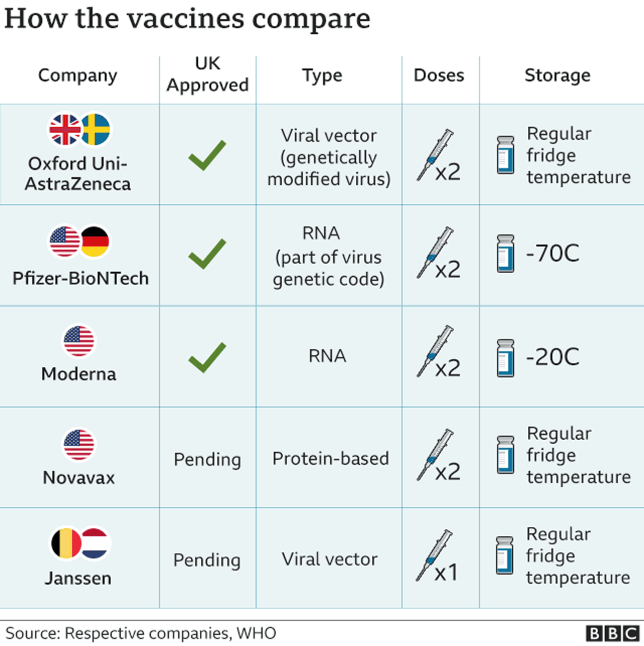 Chart shows how vaccines compare