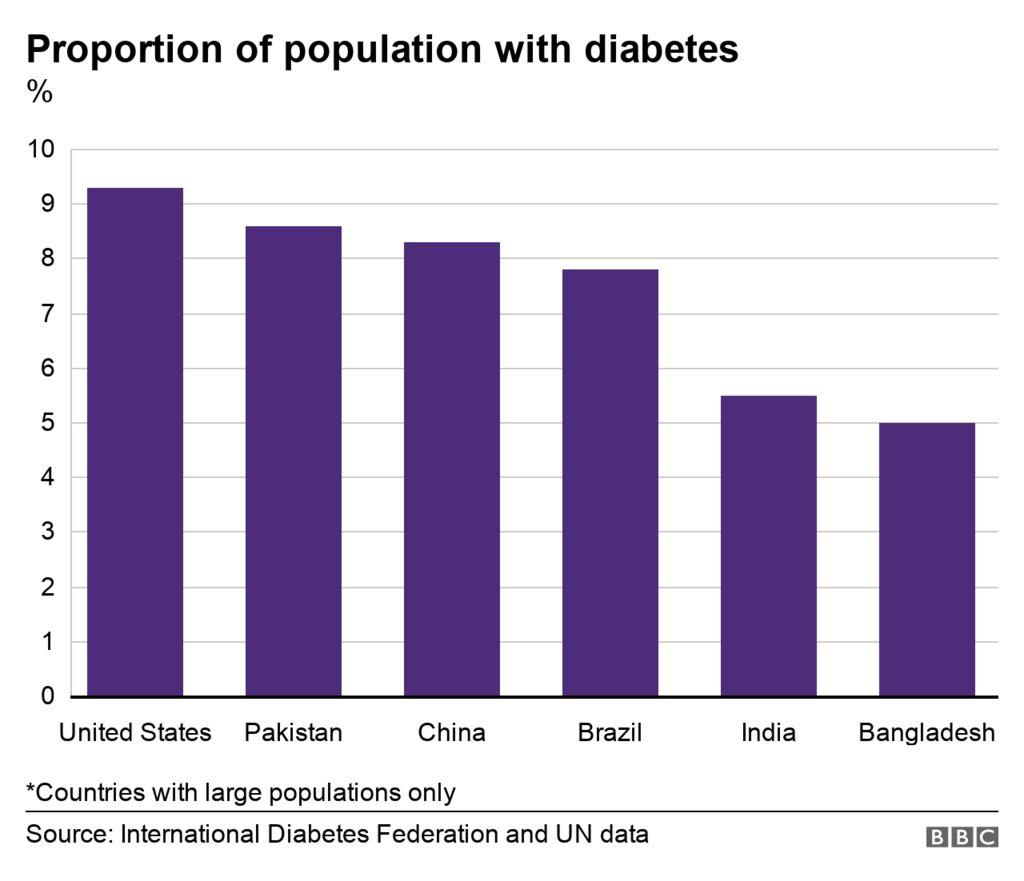 Bar chart showing major countries diabetes per capita
