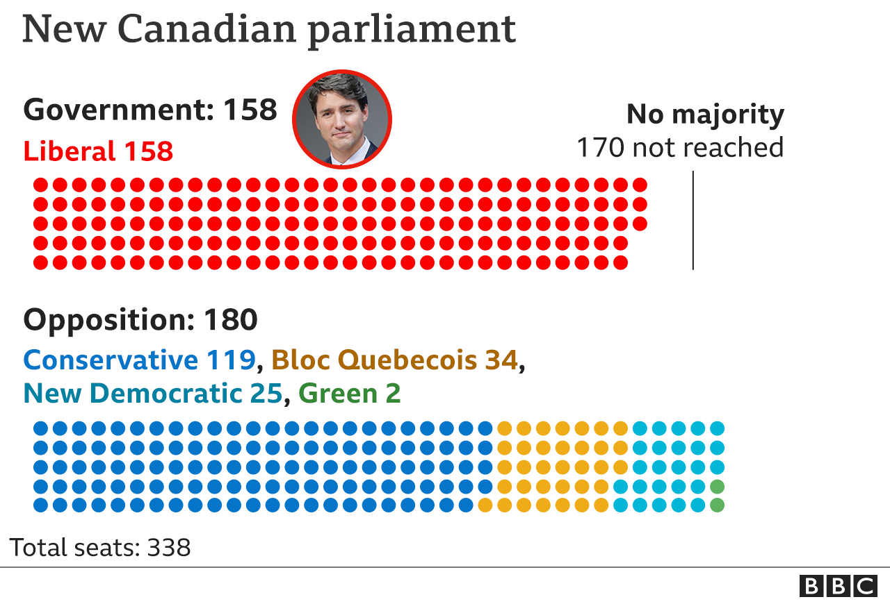 Infographic showing seats by party in the new Canadian parliament: Liberal 158; Conservative 119; Bloc Quebecois 34; New Democratic 25; Green 2.