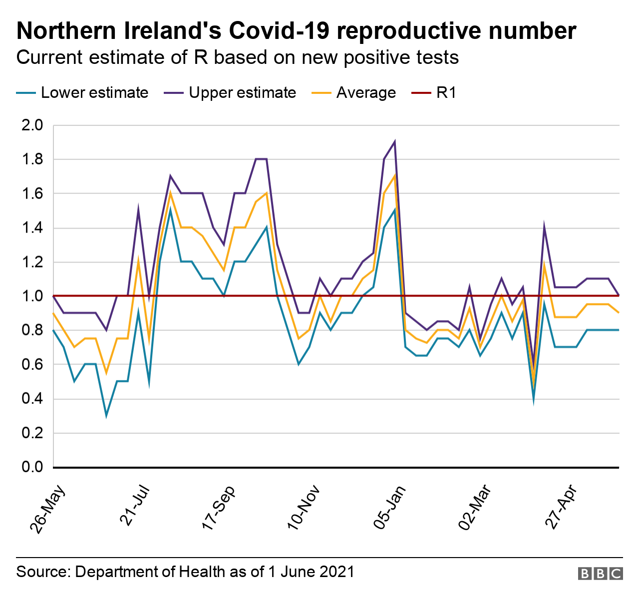 The R number for coronavirus in Northern Ireland