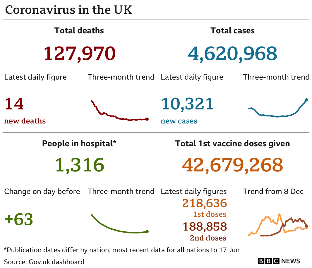 Government statistics show 127,956 people have now died, with 14 deaths reported in the latest 24-hour period. In total, 4,620,968 people have tested positive, up 10,321 in the latest 24-hour period. Latest figures show 1,316 people in hospital. In total, 42,679,268 people have received their first vaccination. Updated 19 Jun.