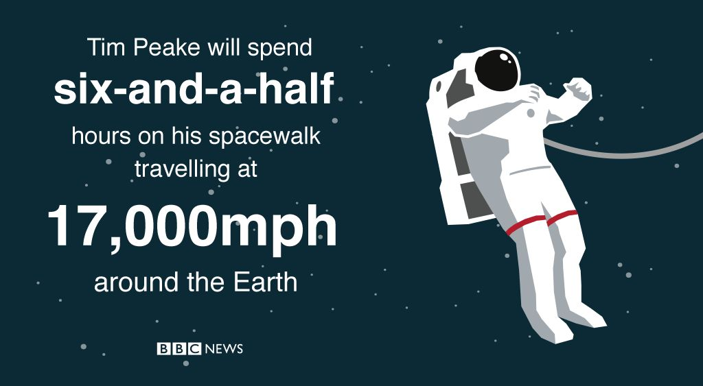 Tim Peake will spend six and a half hours on his spacewalk travelling at 17,000mph around the Earth