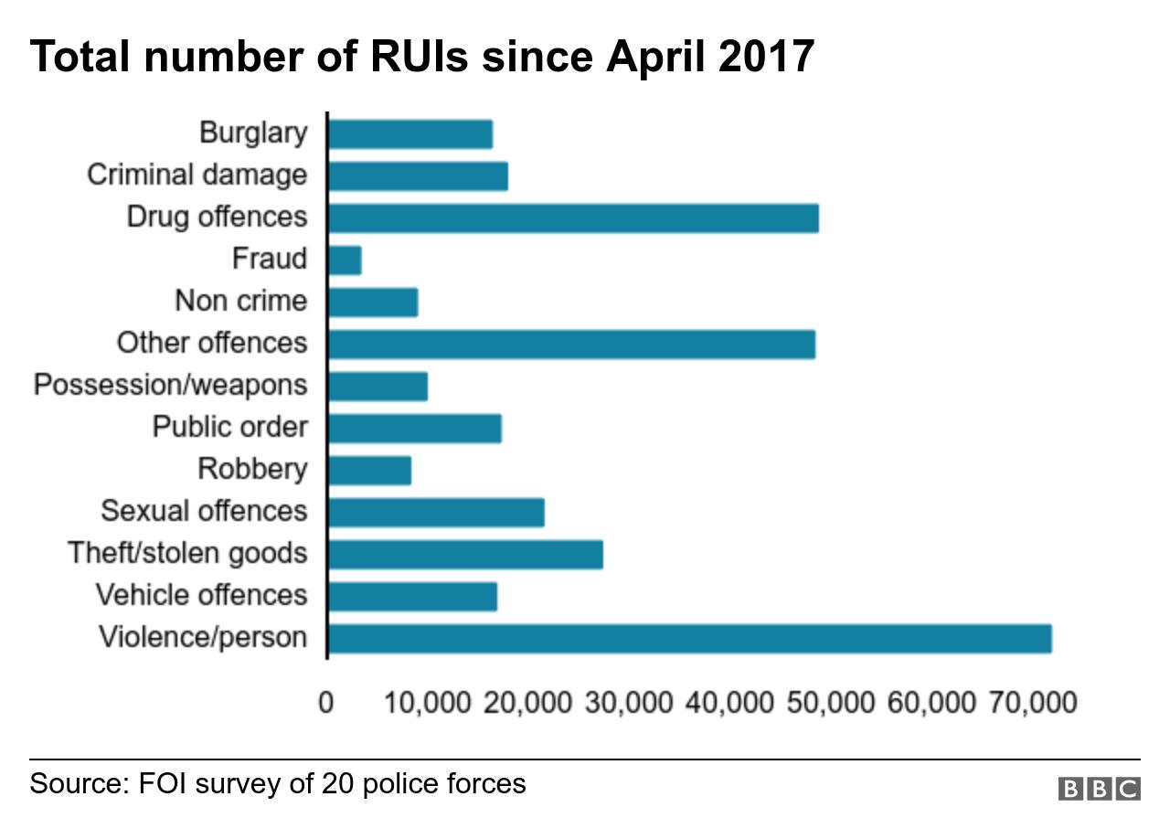 Total RUIs since April 2017