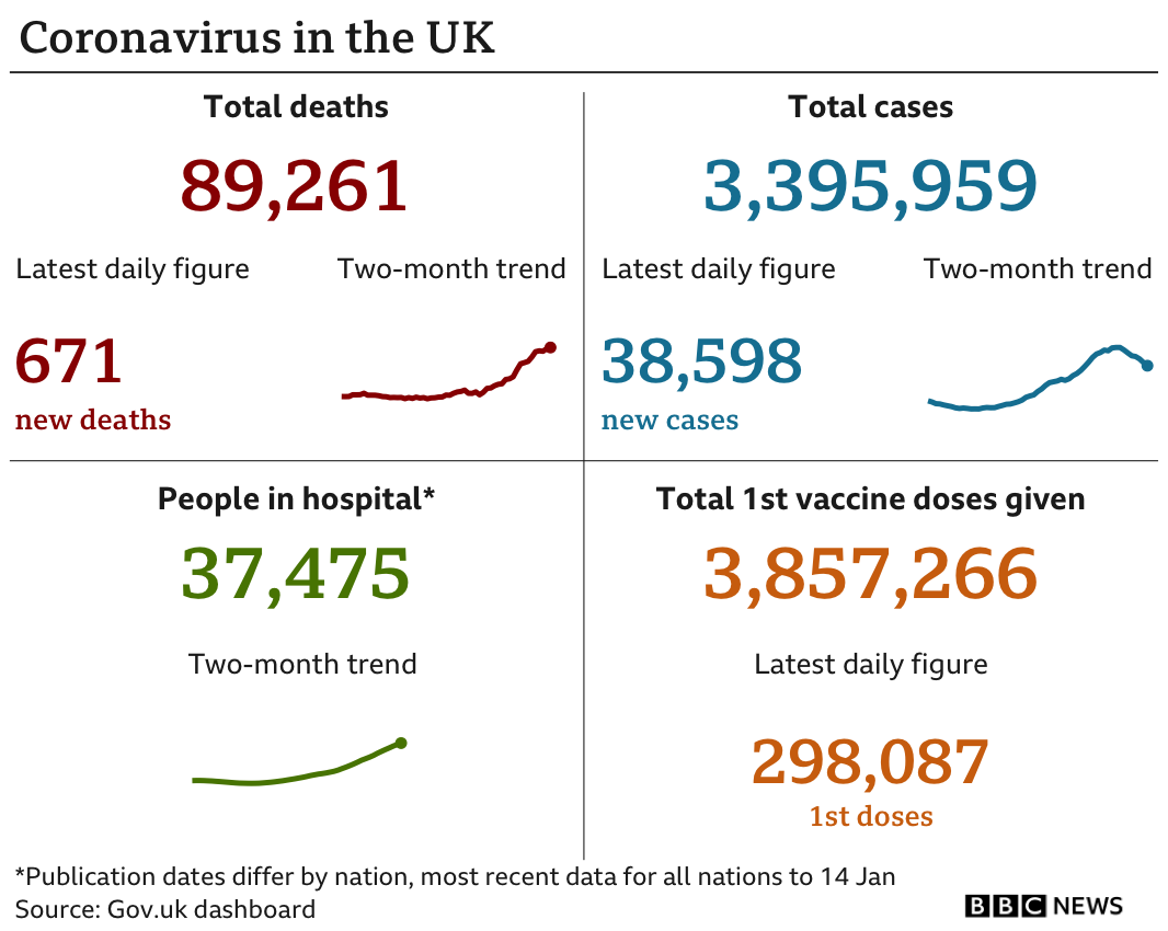 Government figures show 89,261 people have died, up 671 in the past 24 hours, 3,395,959 people have tested positive, up 38,598, while there are 37,475 people in hospital, up 139 and nearly 3.9m people have been vaccinated. Updated 17th Jan.