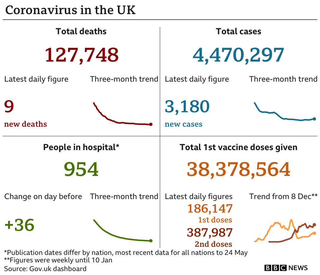 Government statics show 127,748 people have now died, up 9 in the past 24 hours. There've been 4,470,297 confirmed cases, up 3,180, there are 954 people in hospital, up 36, 38,378,564 people have now had their first vaccination, up 186,147, 387,987 have had a second dose in the past 24 hours, updated 26 May