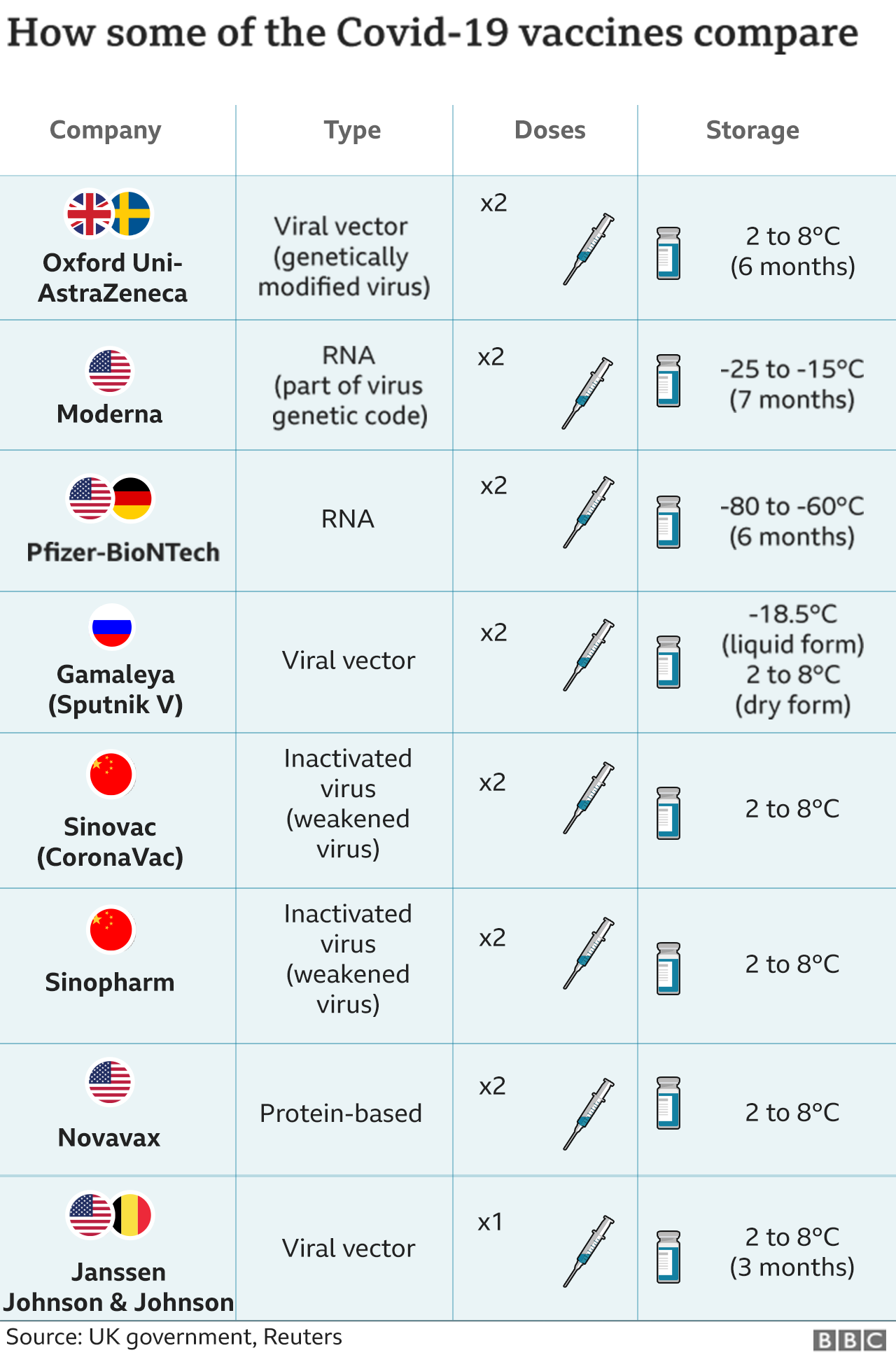 Graphic listing different types of Covid vaccines
