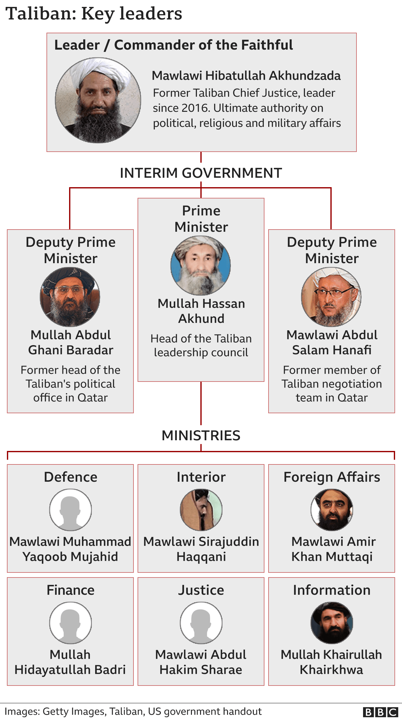 Graphic showing the structure of the Taliban government