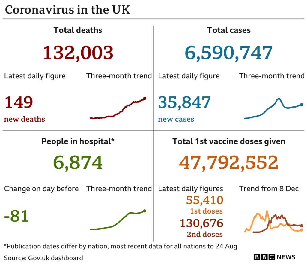 Gráfico que muestra los datos de Covid del Reino Unido