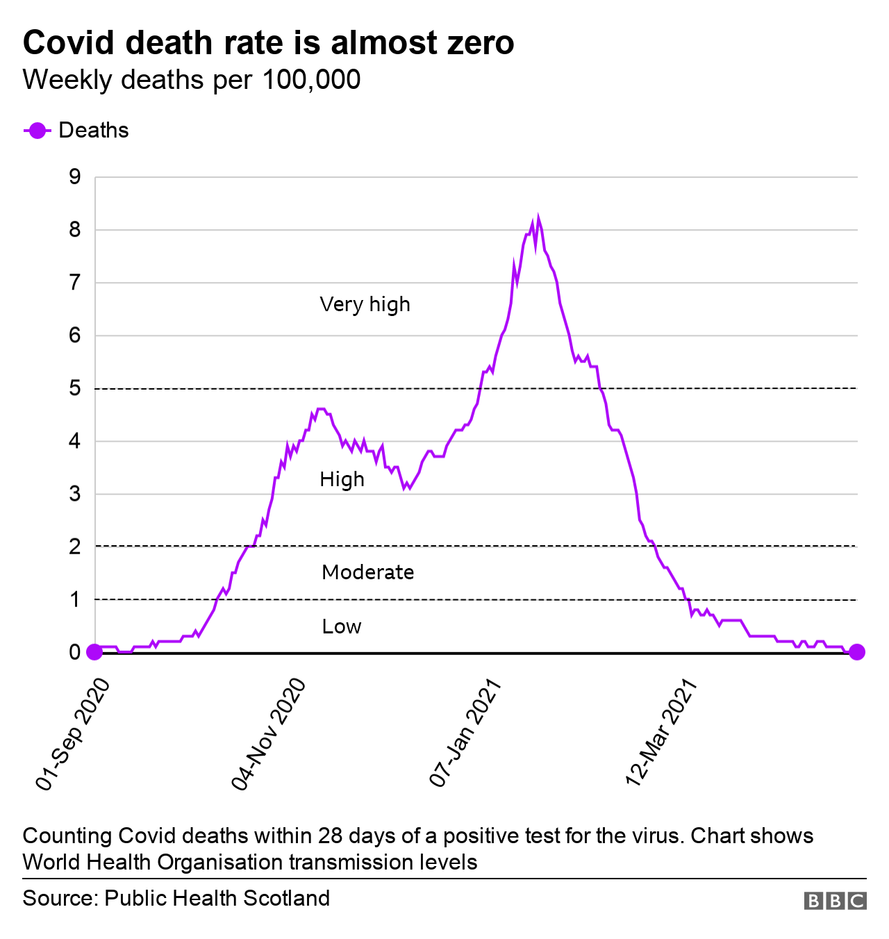Death rate