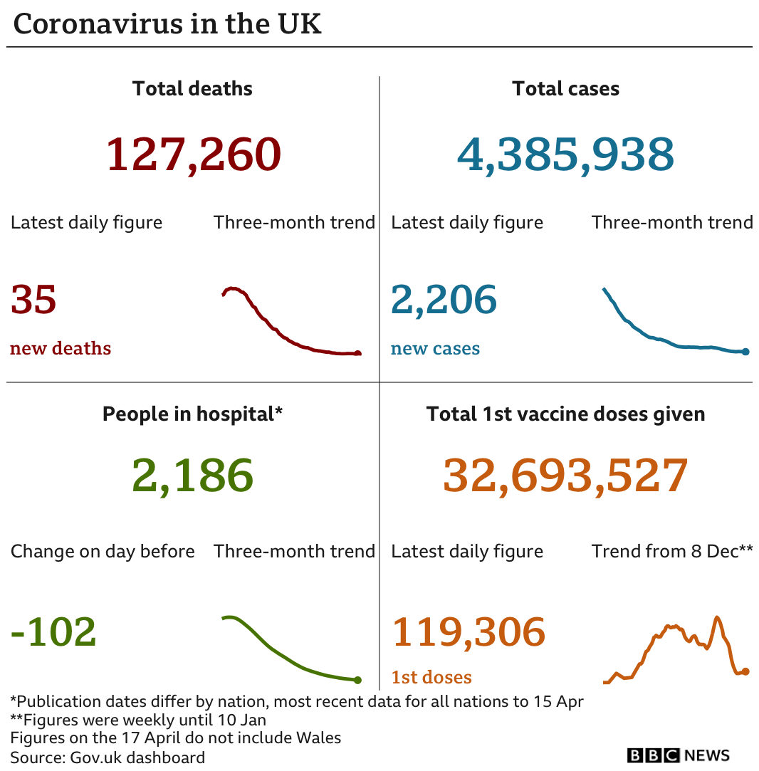 Government statistics show 127,260 people have now died, up 34 in the latest 24-hour period. In total 4,385,938 people have tested positive, 2,206 up on the previous day. There are 2,186 people in hospital. In total 32,693,527 people have received their first vaccination, up 119,306 in the latest 24-hour period. Updated 17 April.