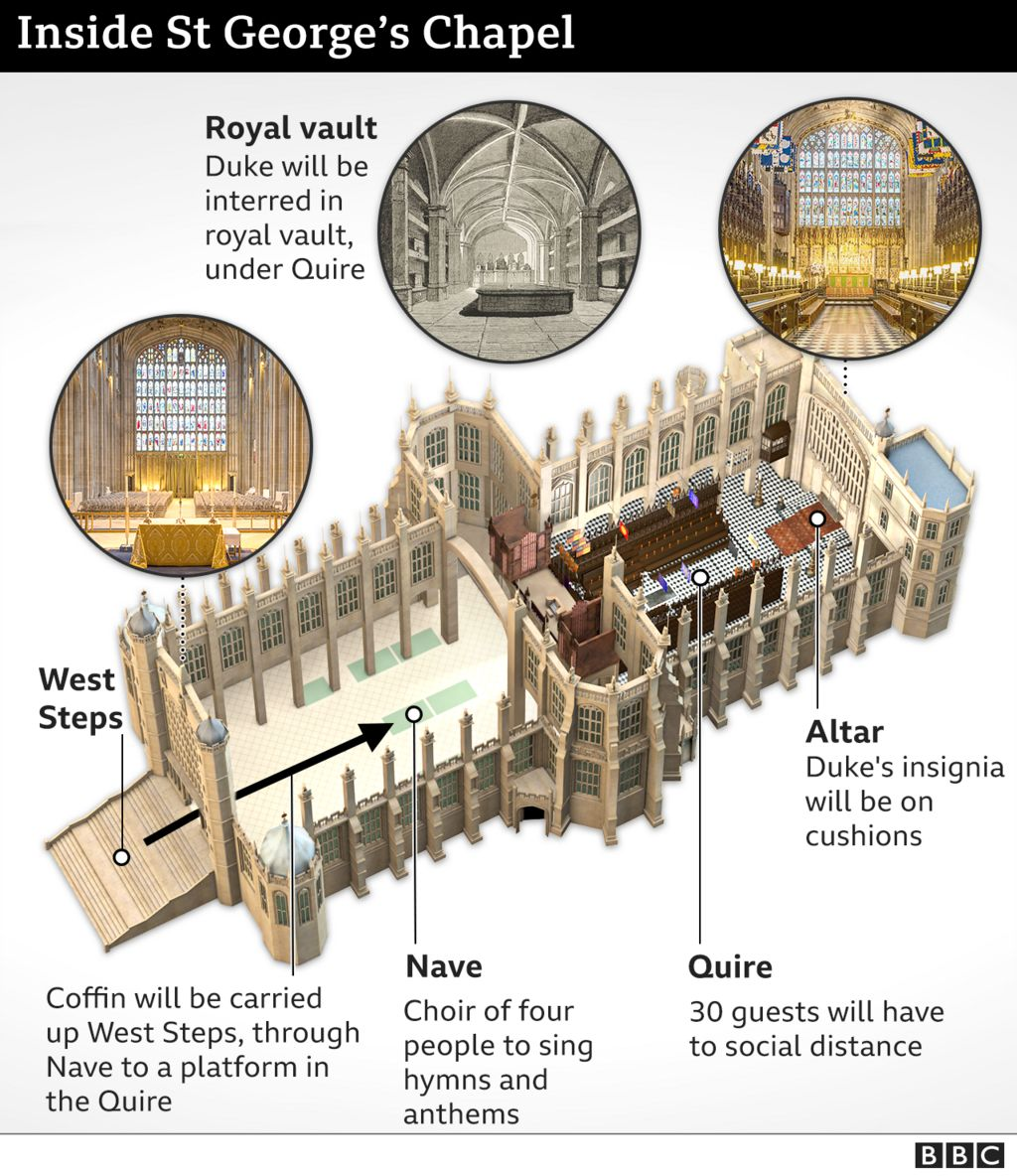 Infographic showing the inside of St George's Chapel, Windsor